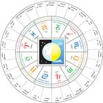 nakshatras-and-zodiac-01
