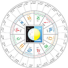 nakshatras and zodiac