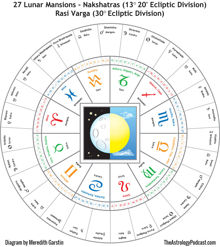 Is Vedic Astrology Better Than Western Astrology