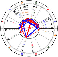 James Patrick Watson's birth chart