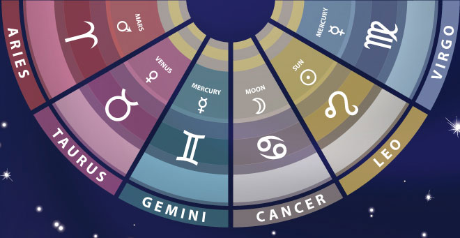 The Signs of the Zodiac: Qualities and Meanings - Part 1