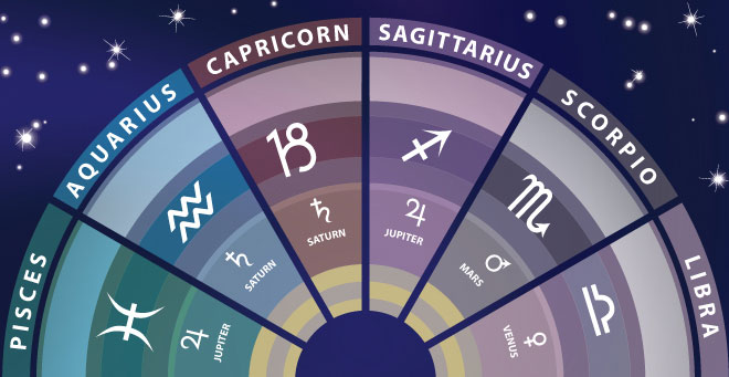 The Signs of the Zodiac: Qualities and Meanings – Part 2