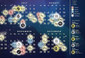 Planetary Alignments symbols key