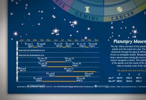 Planetary Movements 2019 Astrology Poster Zoomed In