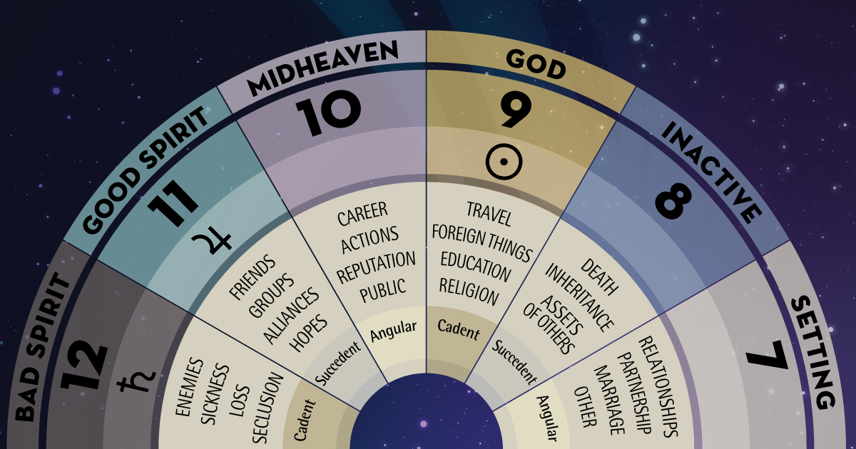 What does the house represent in astrology