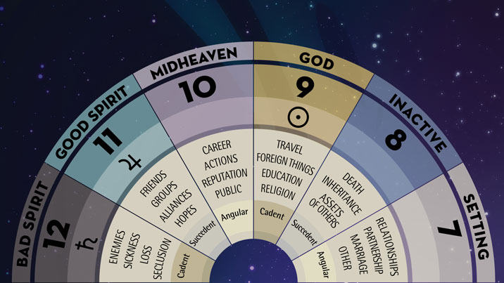 Significations of the Twelve Houses, Part 2: Houses 7–12